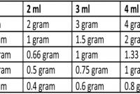 1 gram berapa mililiter